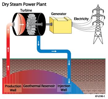 地熱発電・ホットドライロック方式